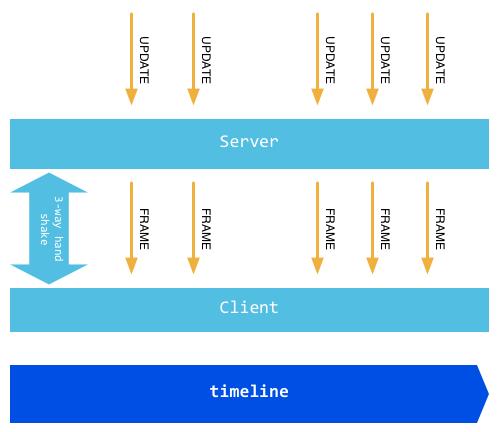 WebSocket · Go Web 编程